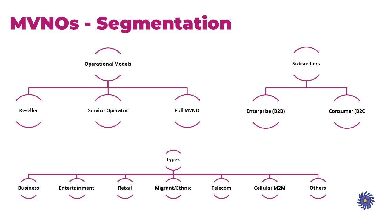 Segmentation MVNOs