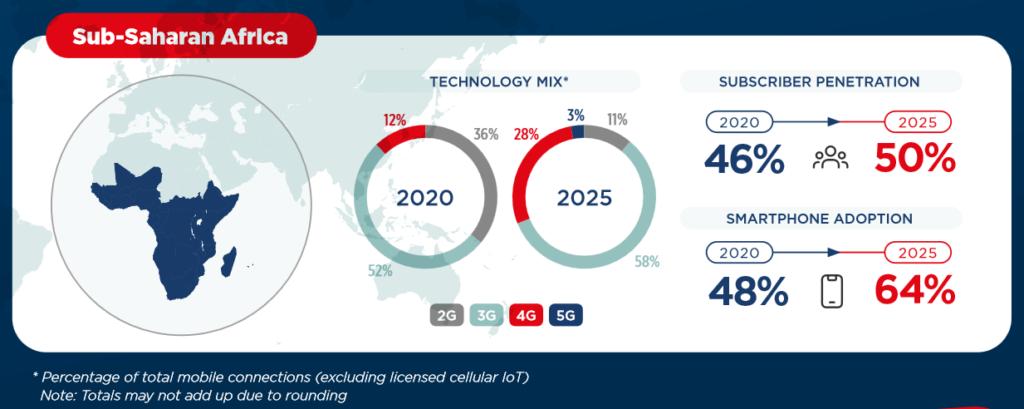 Sub-Saharan Africa mobile market 2020-2025