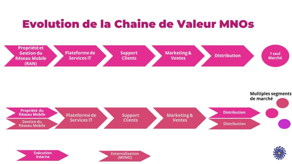 Evolution de la chaine de valeur -Nouveaux marchés