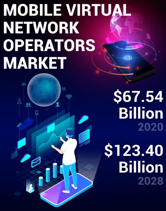 MVNO market 2020-2028