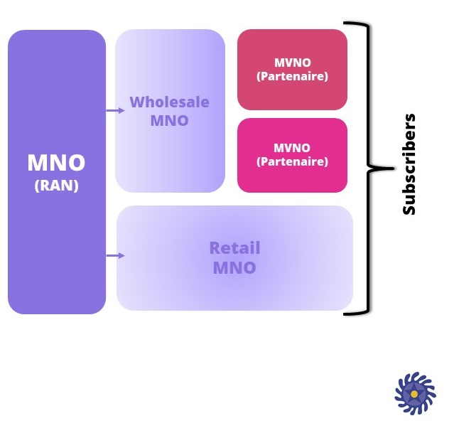 Structuration MNO/MVNOs