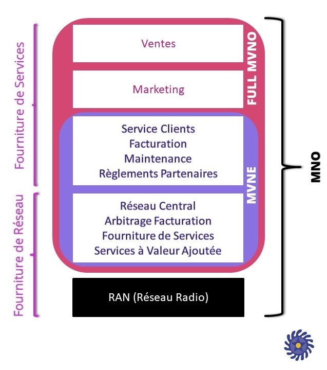 Structuration MVNO - MVNE - MNO